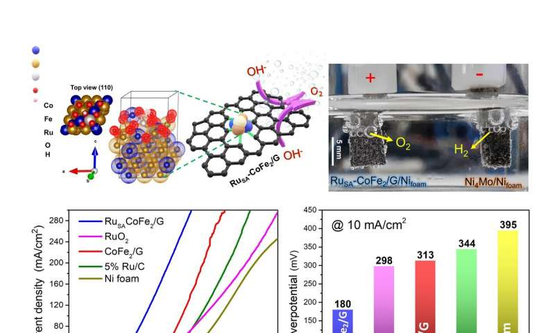 Electrocatalyseur très efficace et durable pour augmenter la production d'hydrogène carburant